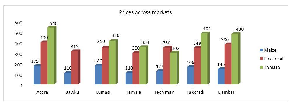 graph-maize-rice-tomato-prices-november-2018