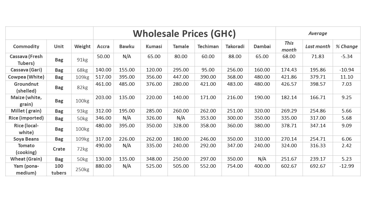 graph-wholesale-food-prices-july-2018