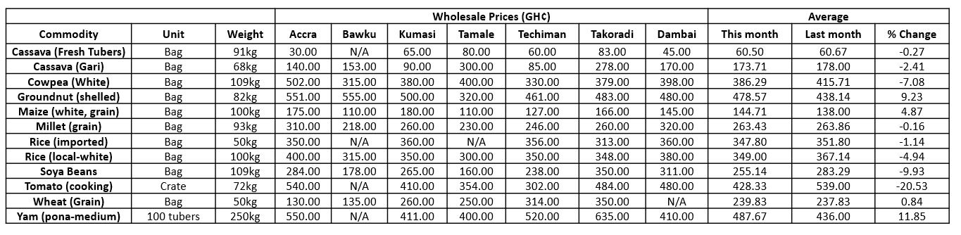 graph-wholesale-food-prices-november-2018
