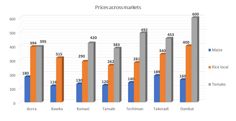 graph-maize-rice-tomato-prices-march-2019