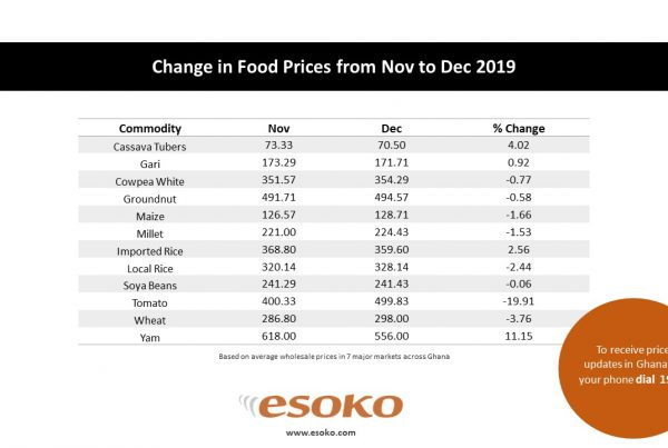 Change in food prices from Nov to Dec 2019