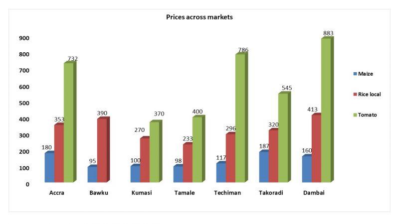 Food_Prices_Ghana_Feb_2020